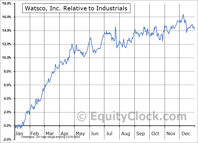WSO Relative to the Sector