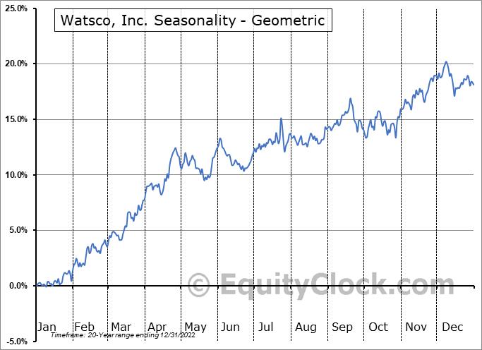 Watsco, Inc. (NYSE:WSO) Seasonality
