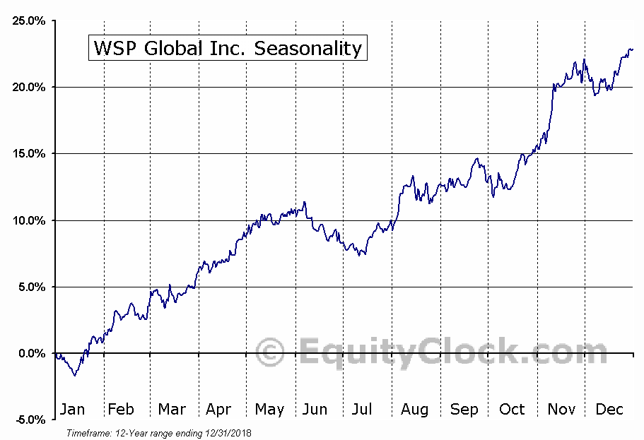 WSP Global Inc. (TSE:WSP.TO) Seasonal Chart