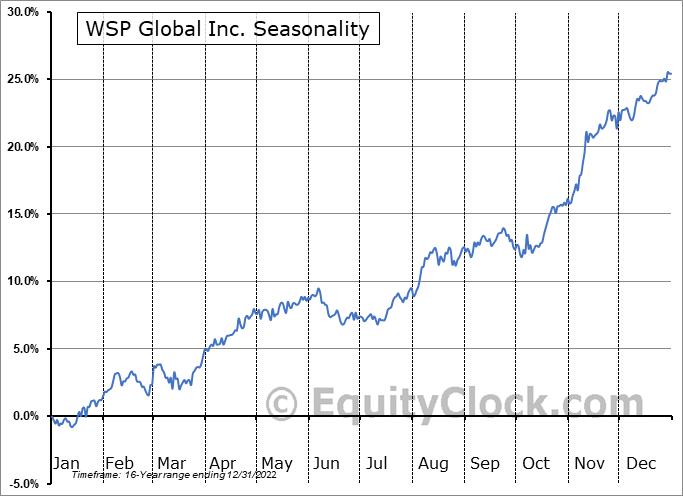 WSP Global Inc. (TSE:WSP.TO) Seasonal Chart