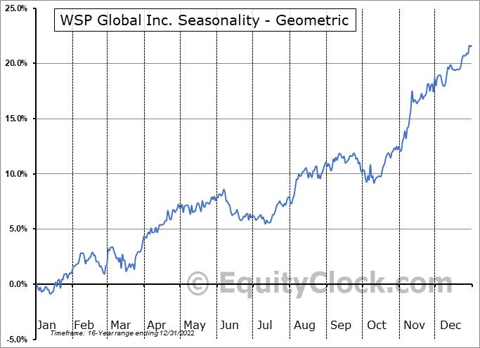 WSP Global Inc. (TSE:WSP.TO) Seasonality
