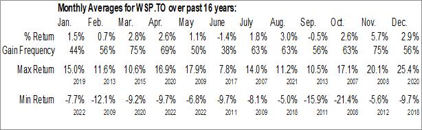 Monthly Seasonal WSP Global Inc. (TSE:WSP.TO)
