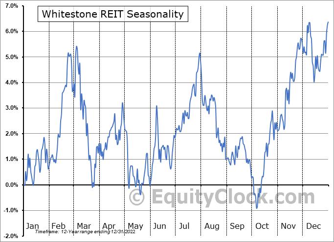Whitestone REIT (NYSE:WSR) Seasonal Chart