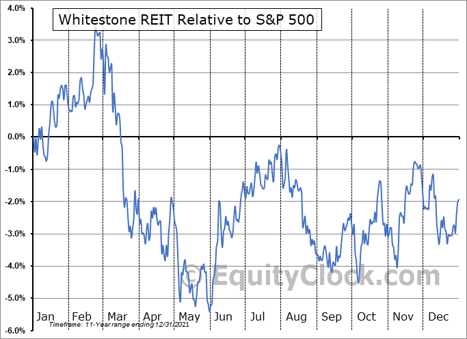 WSR Relative to the S&P 500
