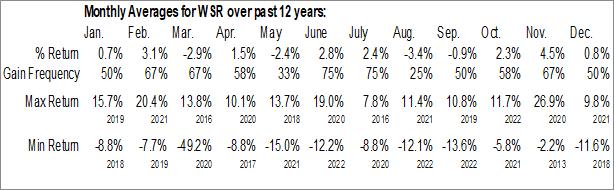 Monthly Seasonal Whitestone REIT (NYSE:WSR)