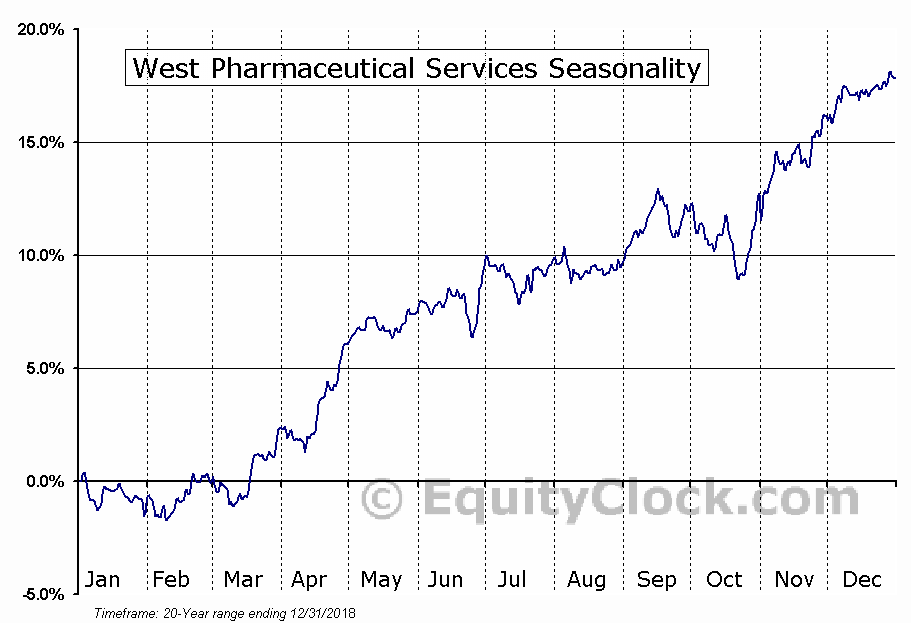West Pharmaceutical Services (NYSE:WST) Seasonal Chart
