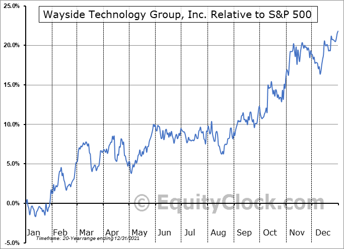 WSTG Relative to the S&P 500