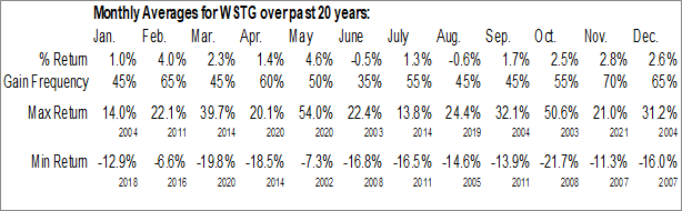 Monthly Seasonal Wayside Technology Group, Inc. (NASD:WSTG)