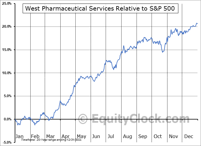 WST Relative to the S&P 500