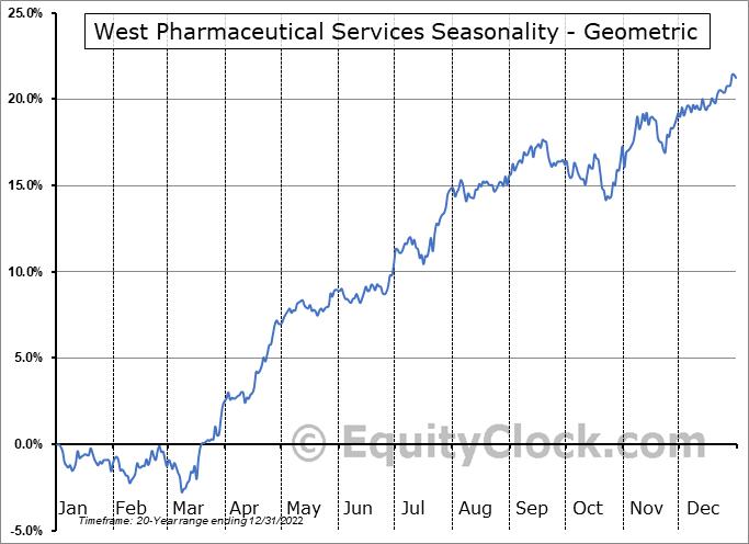 West Pharmaceutical Services (NYSE:WST) Seasonality