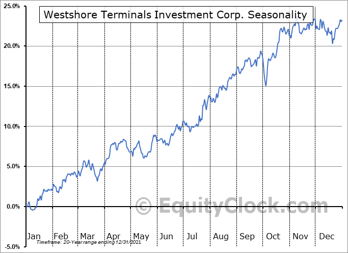 Westshore Terminals Investment Corp. (TSE:WTE.TO) Seasonal Chart