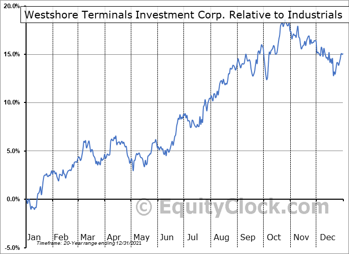 WTE.TO Relative to the Sector