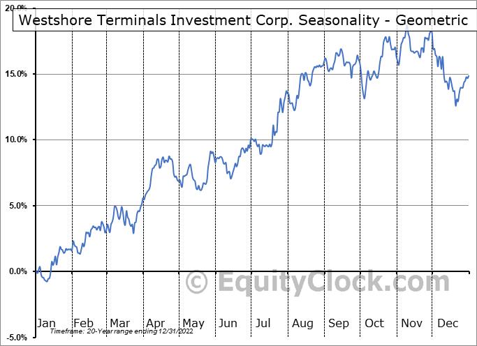 Westshore Terminals Investment Corp. (TSE:WTE.TO) Seasonality