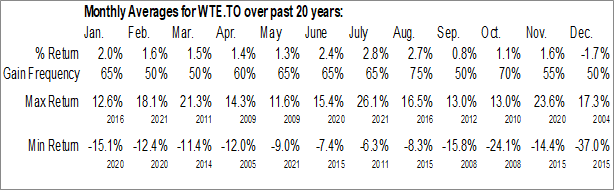 Monthly Seasonal Westshore Terminals Investment Corp. (TSE:WTE.TO)