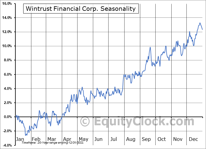 Wintrust Financial Corp. (NASD:WTFC) Seasonal Chart