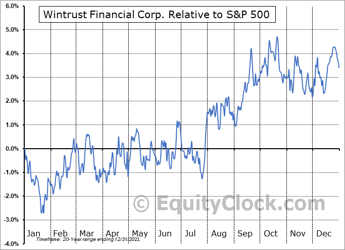 WTFC Relative to the S&P 500