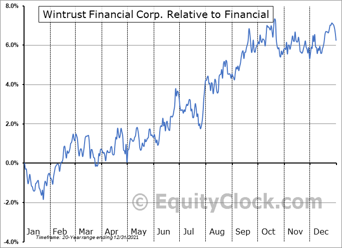 WTFC Relative to the Sector