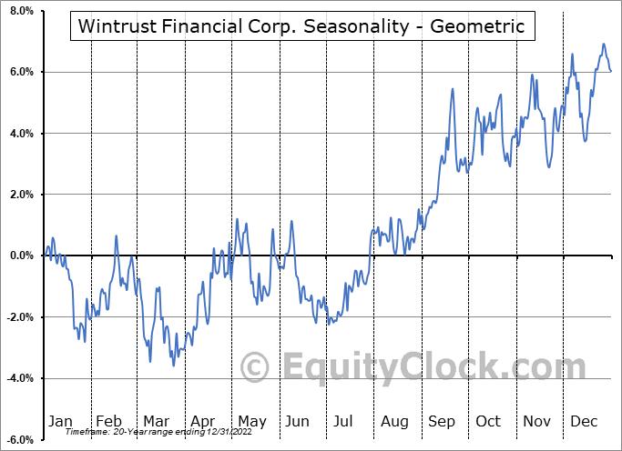 Wintrust Financial Corp. (NASD:WTFC) Seasonality