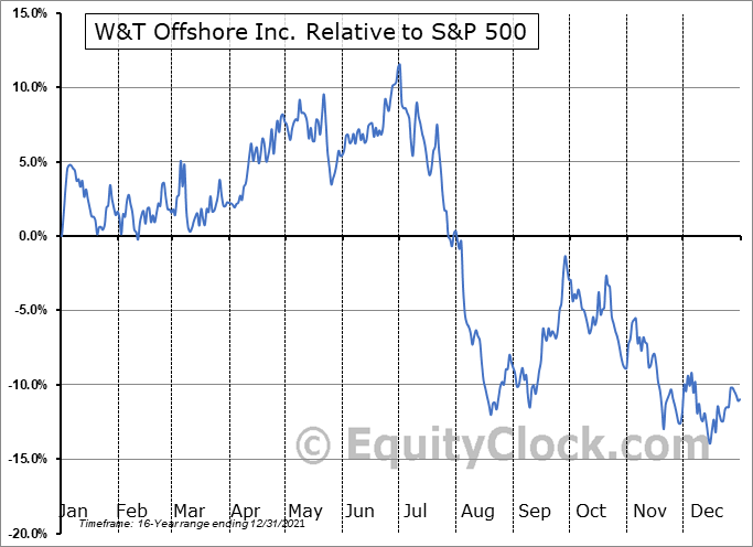 WTI Relative to the S&P 500
