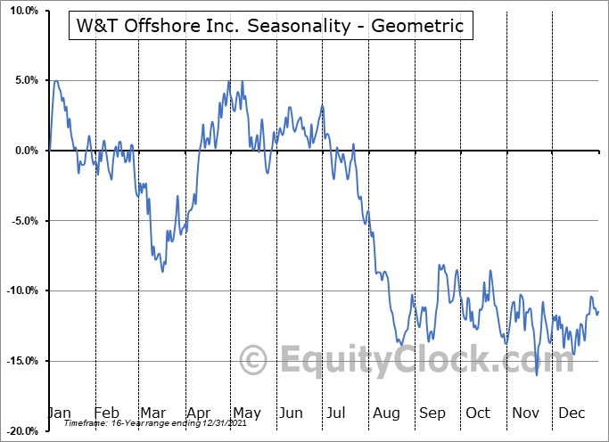 W&T Offshore Inc. (NYSE:WTI) Seasonality