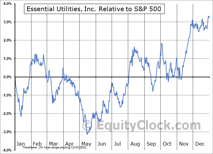 WTRG Relative to the S&P 500