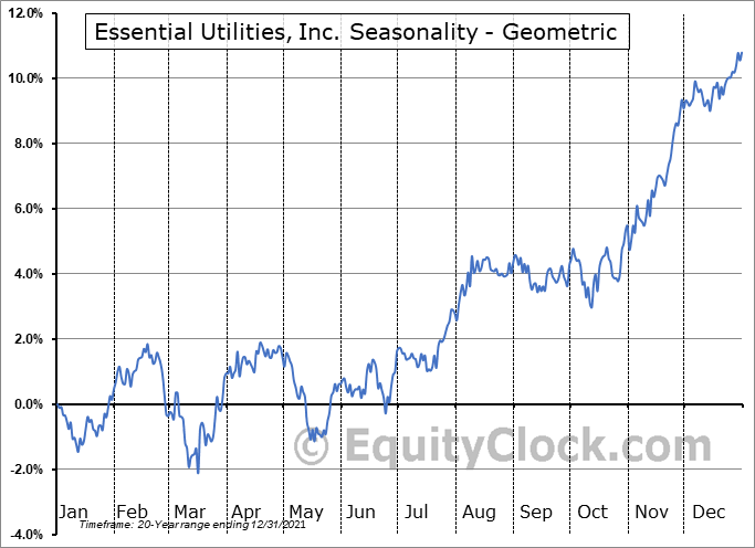 Essential Utilities, Inc. (NYSE:WTRG) Seasonality