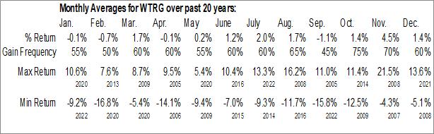 Monthly Seasonal Essential Utilities, Inc. (NYSE:WTRG)