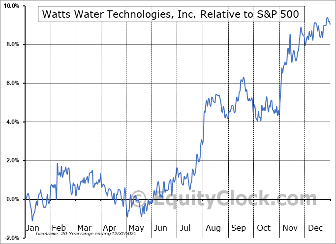 WTS Relative to the S&P 500