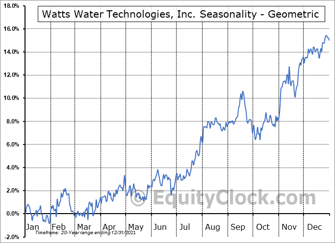 Watts Water Technologies, Inc. (NYSE:WTS) Seasonality