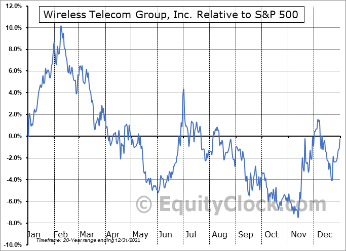 WTT Relative to the S&P 500