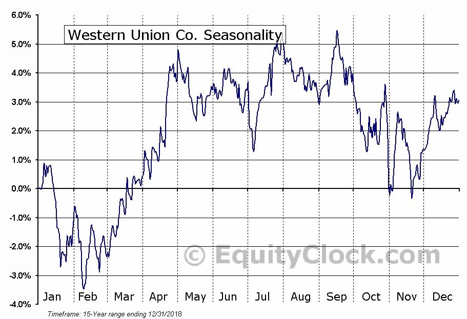 Western Union Co. (NYSE:WU) Seasonal Chart