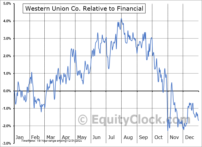 WU Relative to the Sector