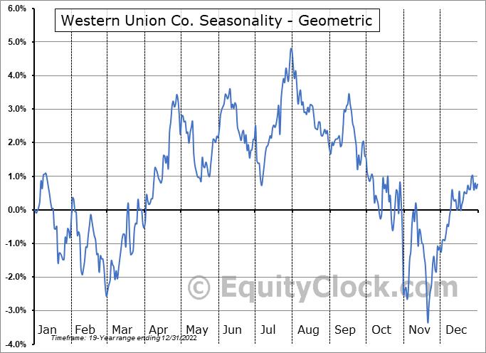 Western Union Co. (NYSE:WU) Seasonality