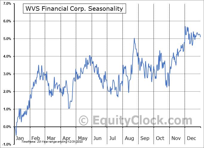 WVS Financial Corp. (NASD:WVFC) Seasonality