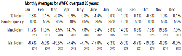 Monthly Seasonal WVS Financial Corp. (NASD:WVFC)