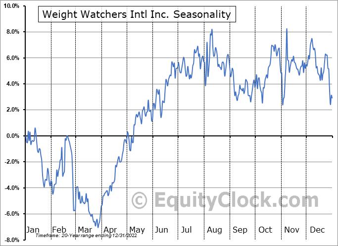 Weight Watchers Intl Inc. (NASD:WW) Seasonality
