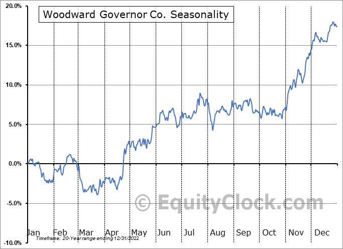 Woodward, Inc. Seasonal Chart
