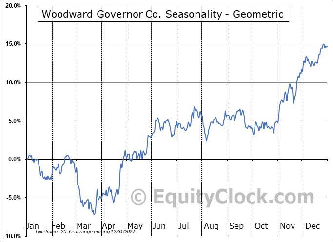 Woodward Governor Co. (NASD:WWD) Seasonality