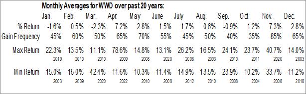 Monthly Seasonal Woodward Governor Co. (NASD:WWD)