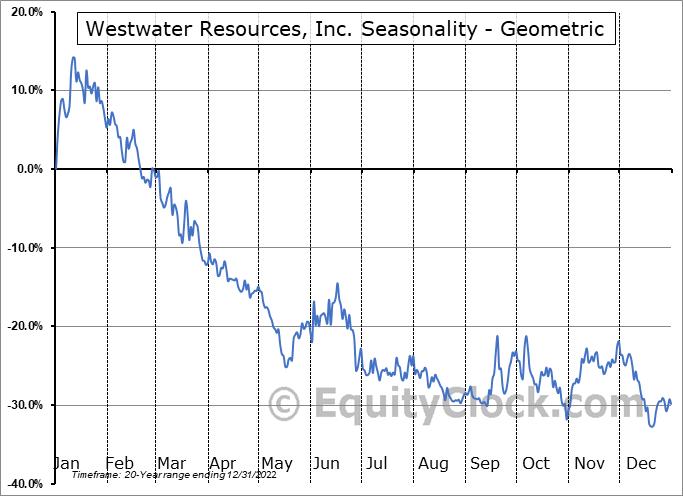 Westwater Resources, Inc. (NASD:WWR) Seasonality
