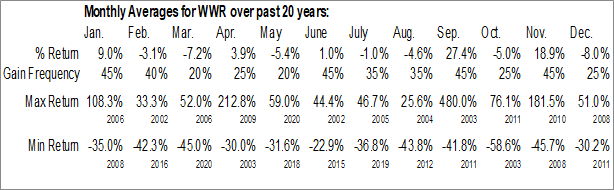 Monthly Seasonal Westwater Resources, Inc. (NASD:WWR)