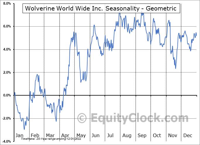 Wolverine World Wide Inc. (NYSE:WWW) Seasonality