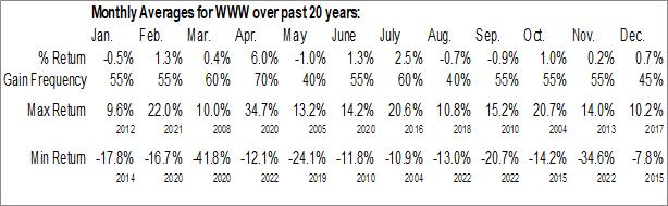 Monthly Seasonal Wolverine World Wide Inc. (NYSE:WWW)