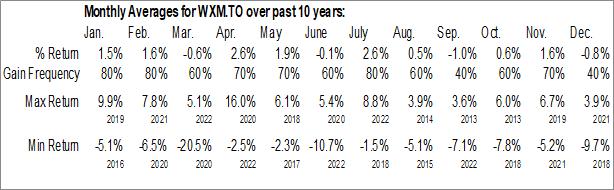 Monthly Seasonal First Asset Morningstar Canada Momentum Index ETF (TSE:WXM.TO)