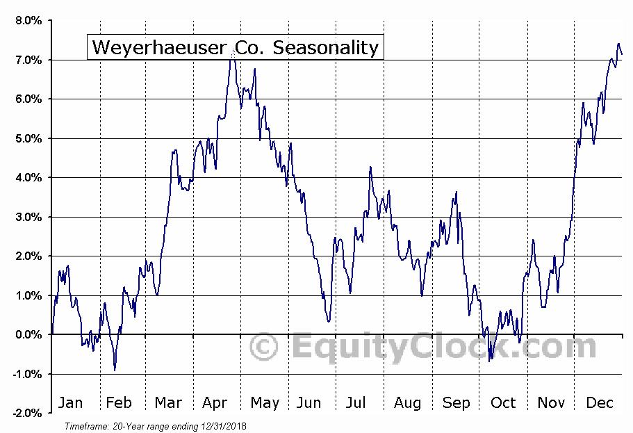 Weyerhaeuser Co. (NYSE:WY) Seasonal Chart