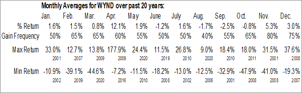 Monthly Seasonal Wyndham Destinations, Inc. (NYSE:WYND)