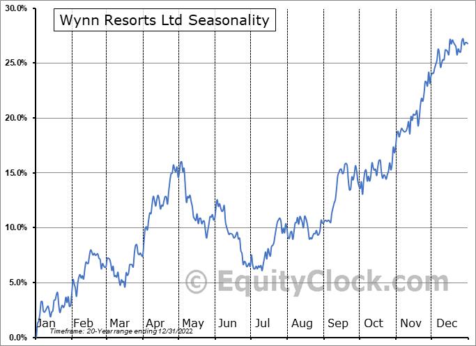 Wynn Resorts Ltd (NASD:WYNN) Seasonal Chart