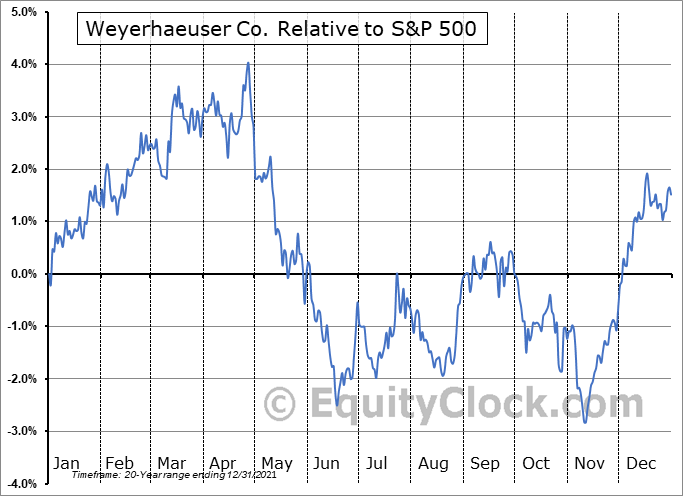 WY Relative to the S&P 500