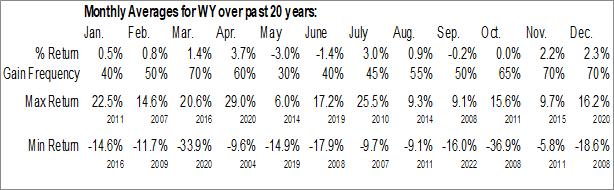 Monthly Seasonal Weyerhaeuser Co. (NYSE:WY)