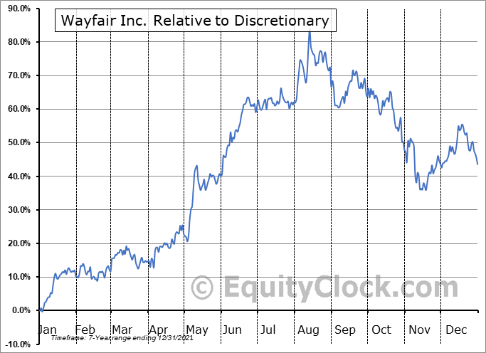 W Relative to the Sector